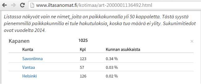 kapanen_suomen_kunnissa_2014